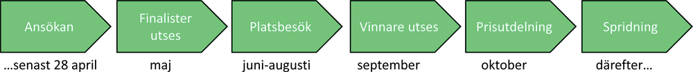 leanpris-process