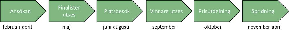 leanpris-process-ny
